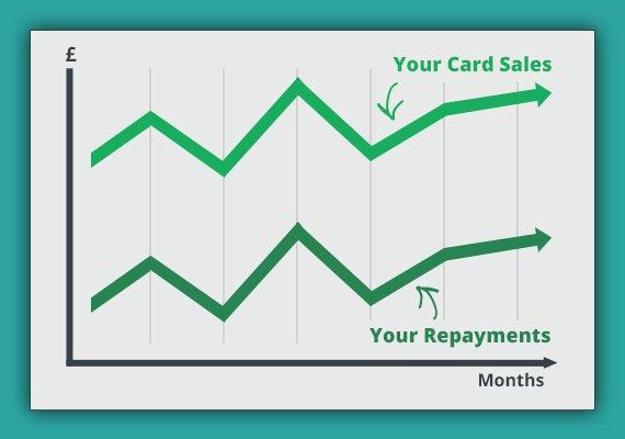 365Businessfinancehowitworksgraph